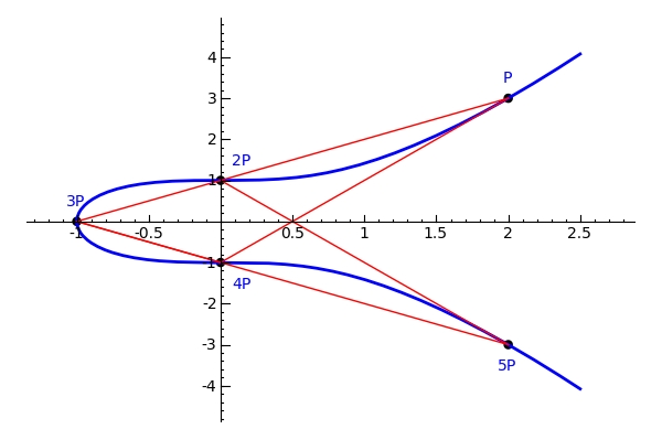 An example of an elliptic curve
